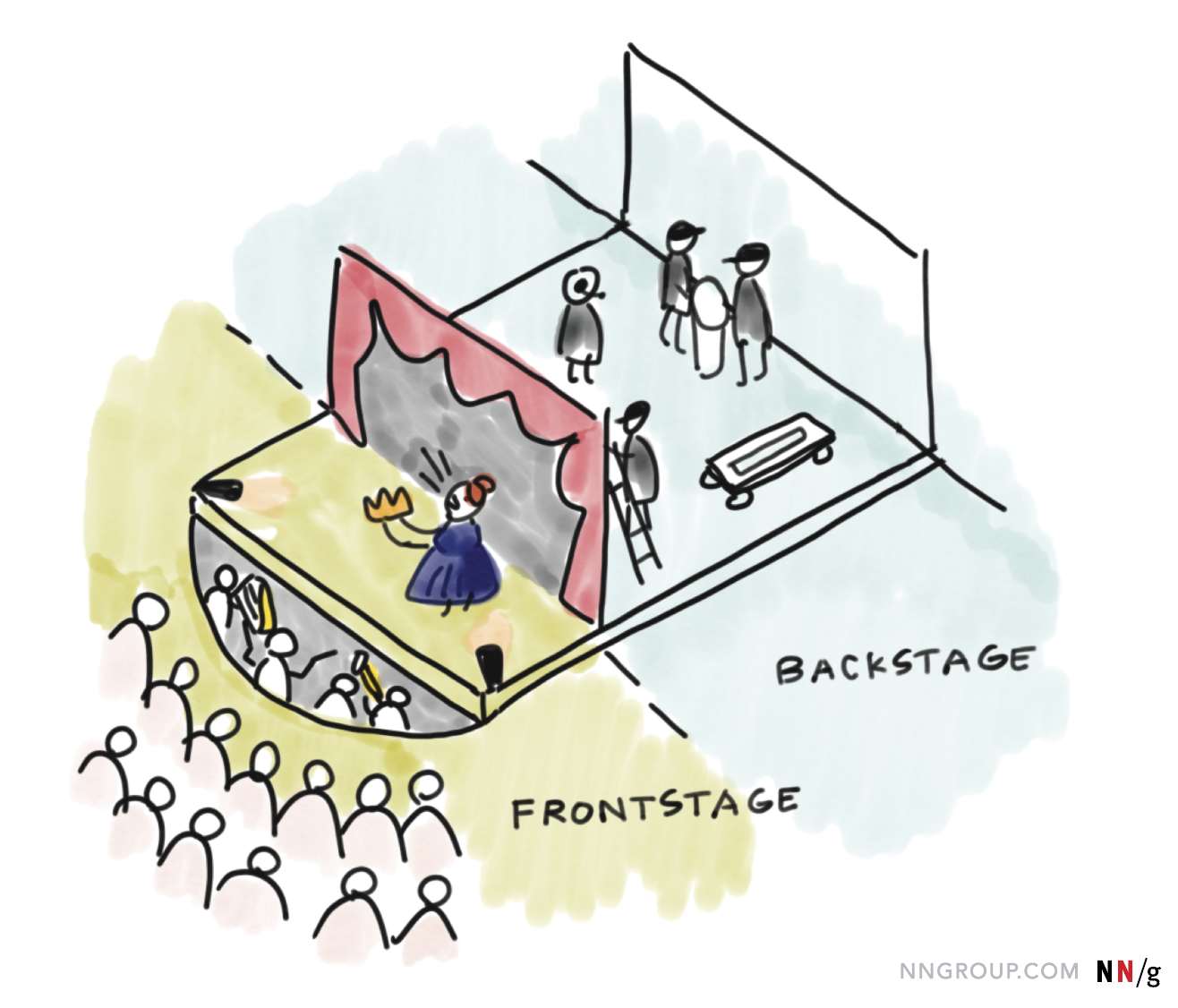 NN/g Service Design: Frontstage vs. Backstage