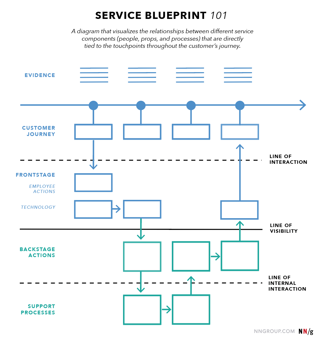 Service blueprints definition nng service blueprint key elements diagram malvernweather Choice Image