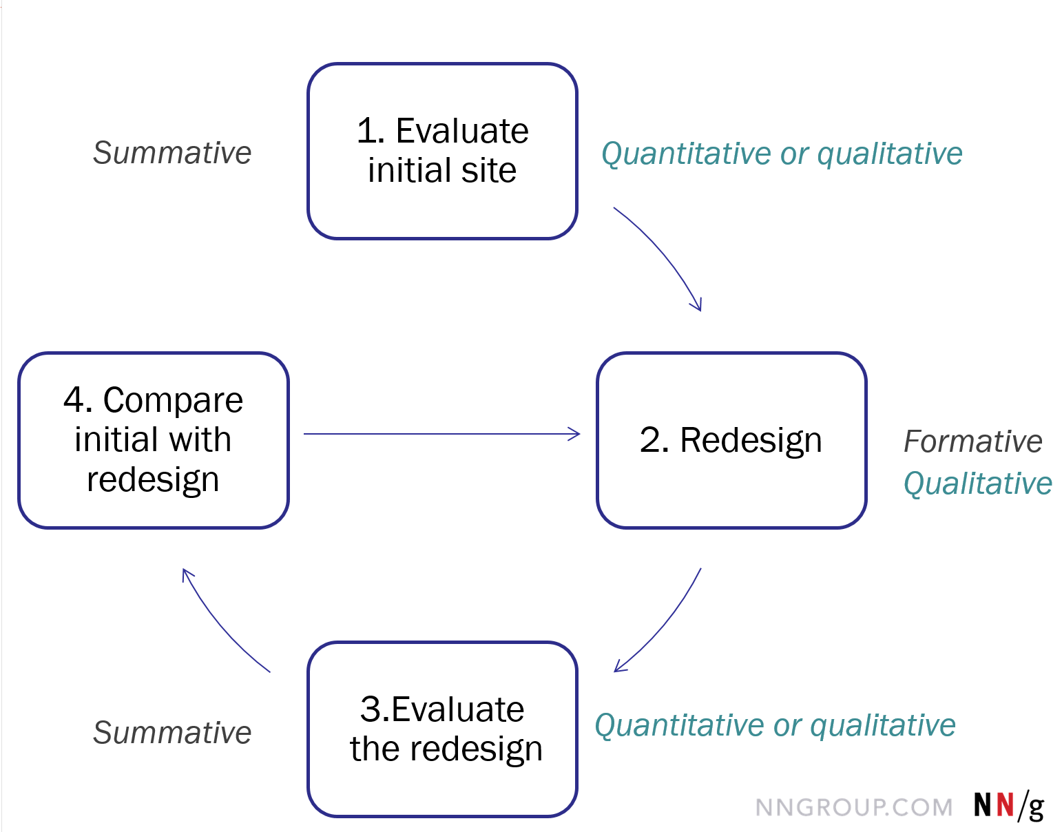 Quantitative vs  Qualitative Usability Testing