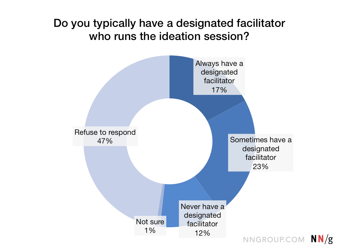 Chart of responses to whether a designated facilitator runs the ideation sessions