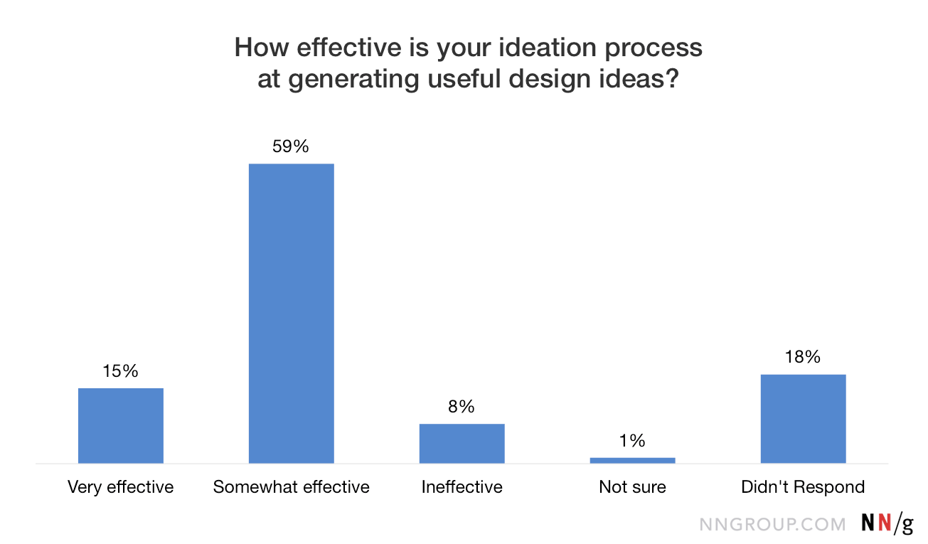 Ideation in Practice: How Effective UX Teams Generate Ideas