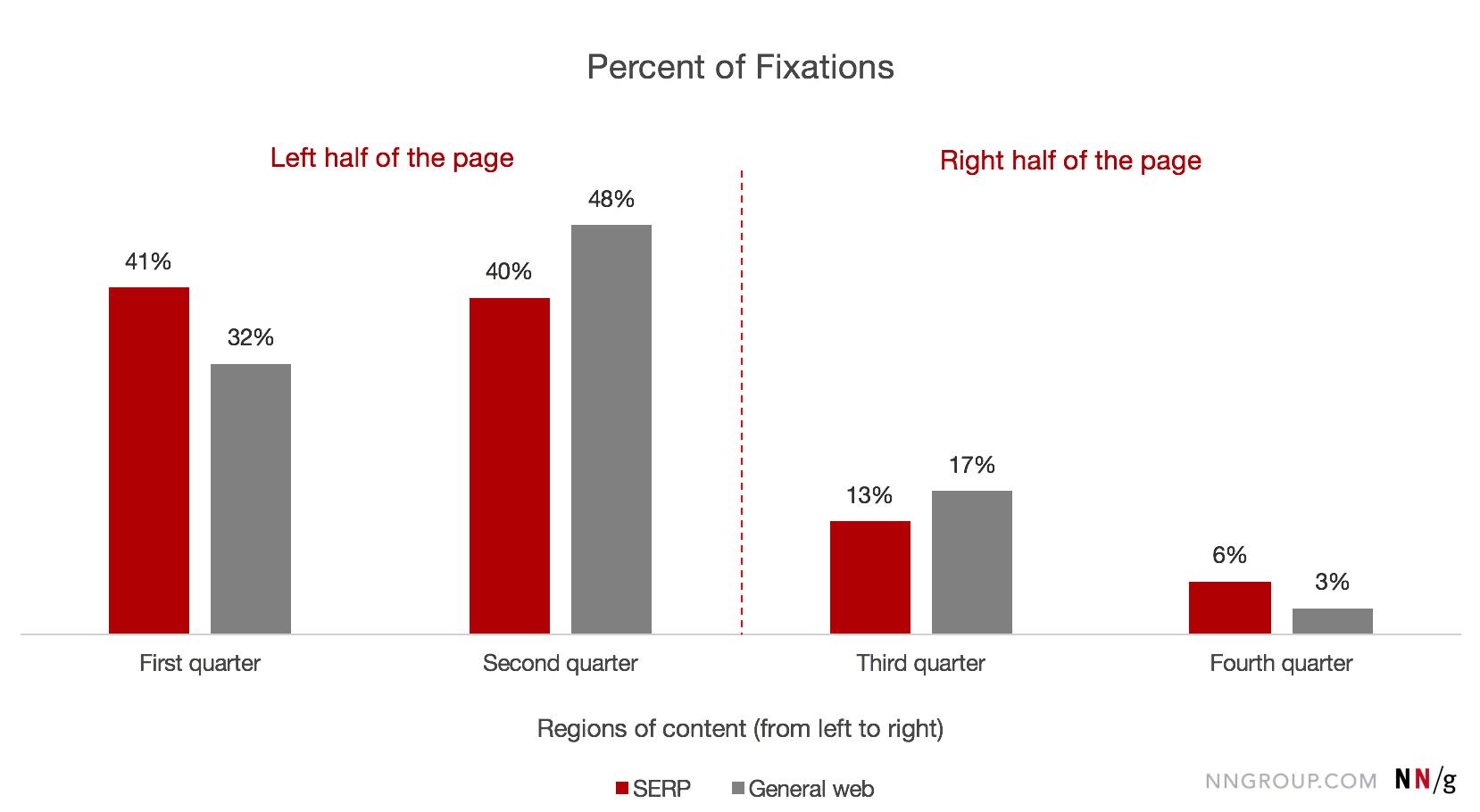 按屏幕区域划分的固定百分比,SERP和常规Web