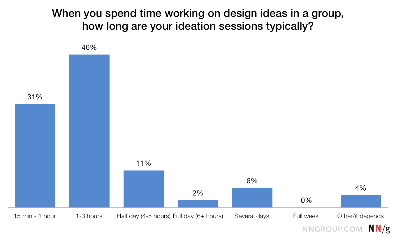 Chart of survey responses to how long ideation sessions are typically