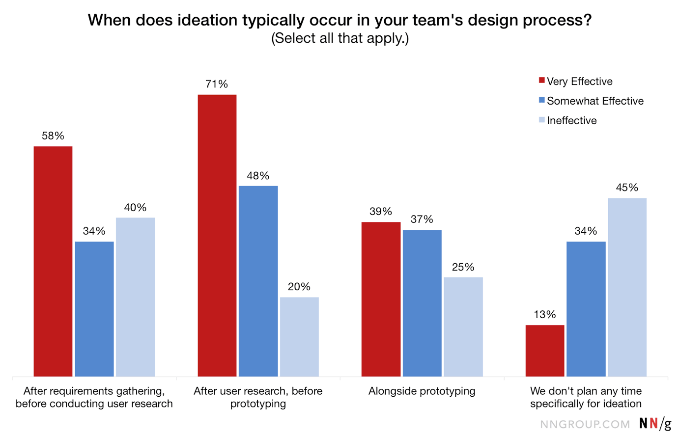 Chart of responses to when ideation occurs within the design process, according to effectiveness levels