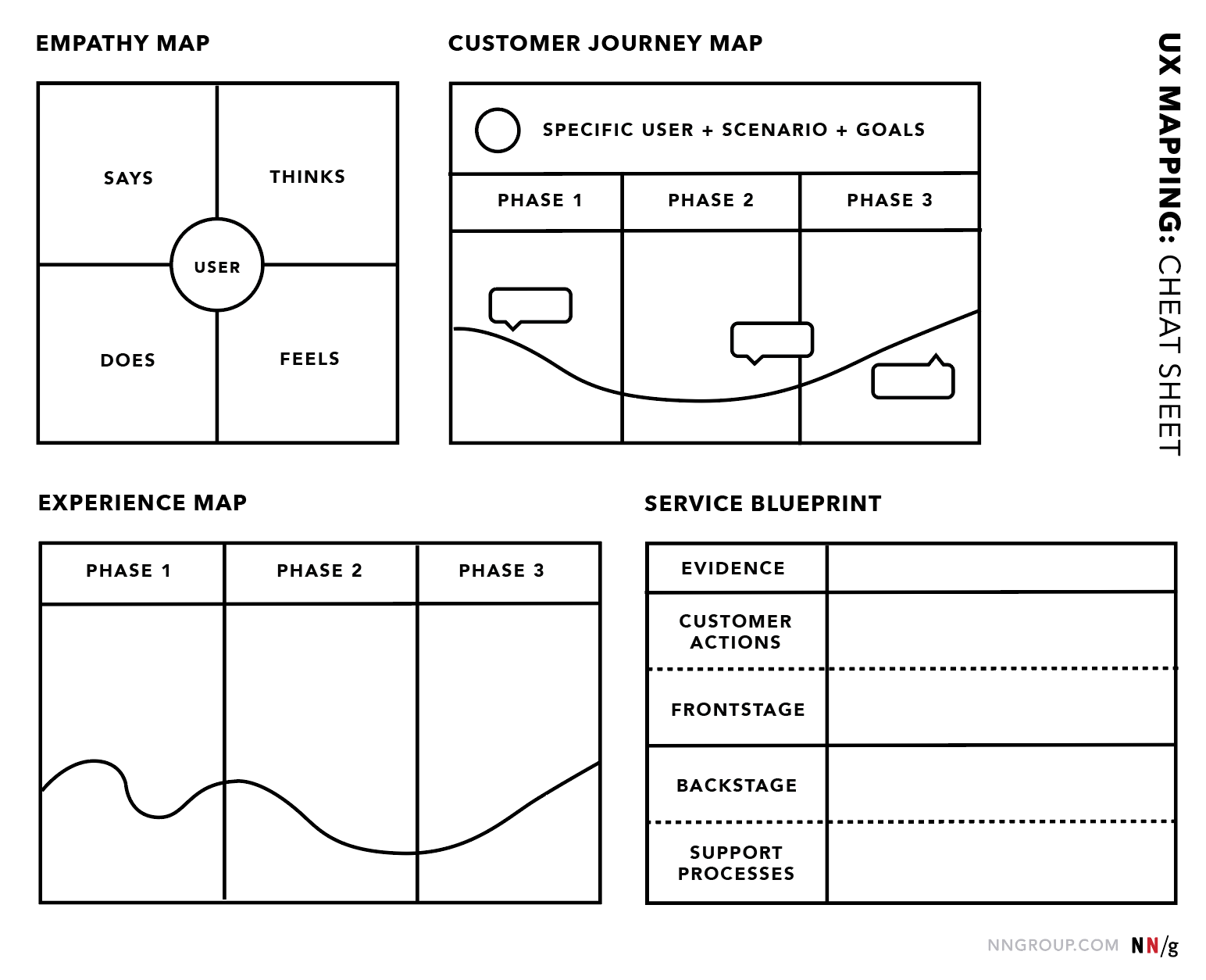UX Mapping Cheat Sheet: Empathy Mapping, Customer Journey Mapping, Experience Mapping and Service Blueprinting