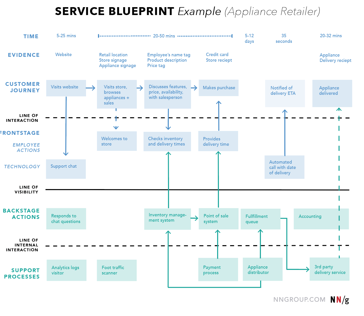 Service Blueprint UX Mapping Cheat Sheet