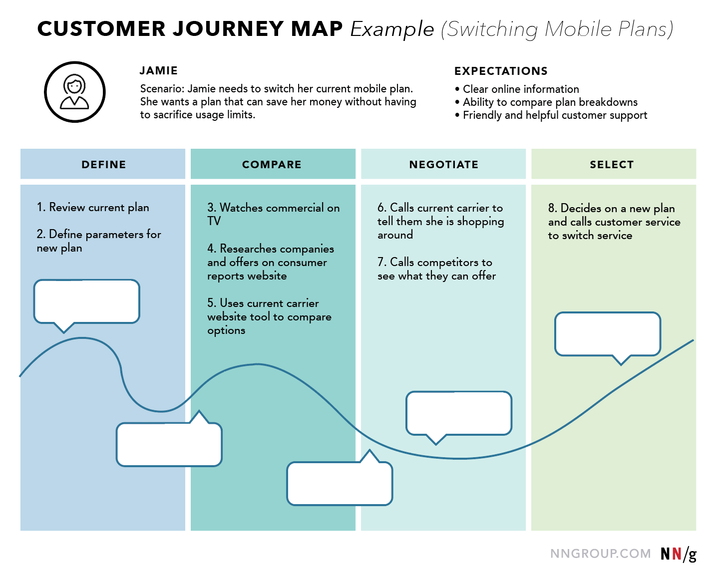Ux mapping methods compared a cheat sheet customer journey map ux mapping cheat sheet nng malvernweather Images