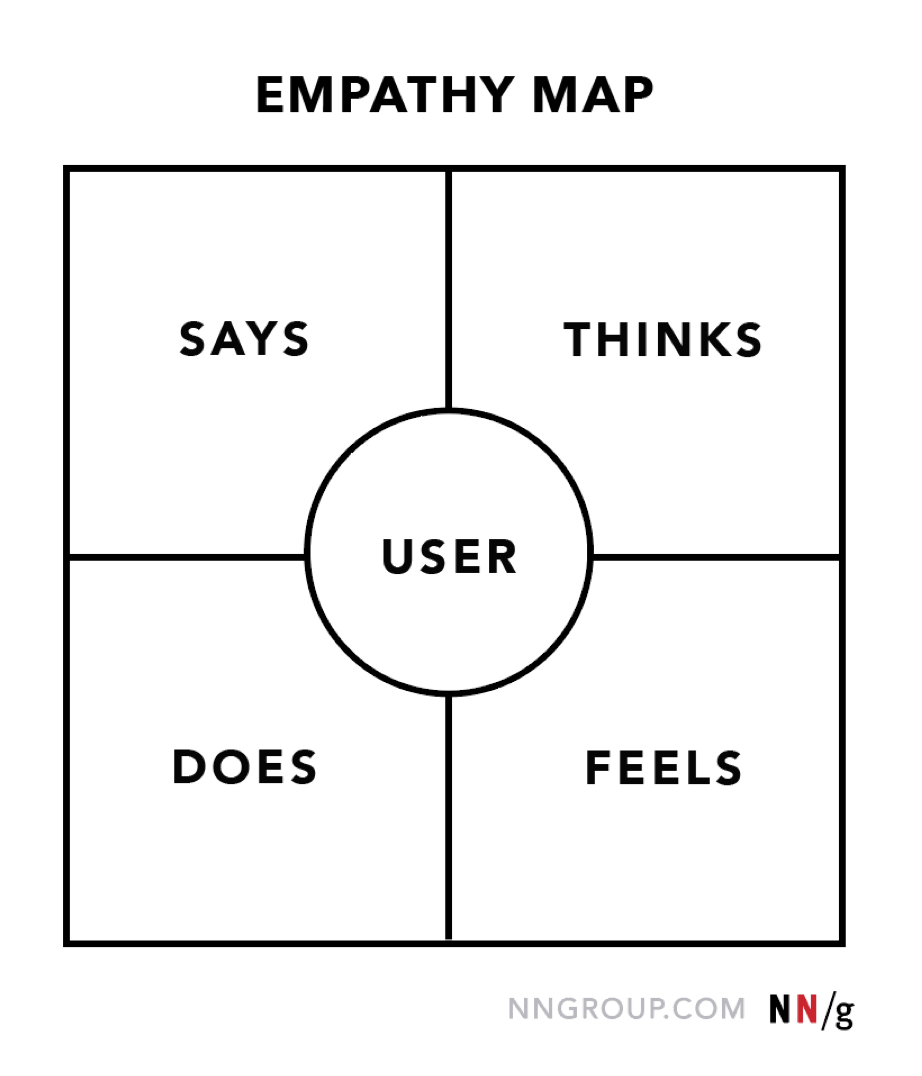 Carte d'empathie 4 quadrants