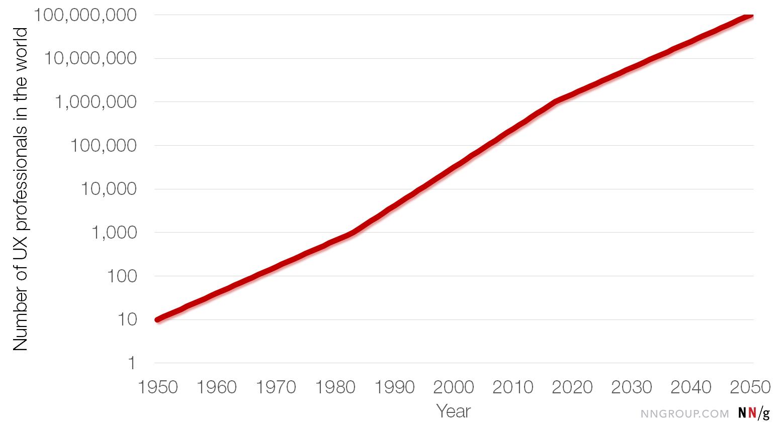 万博官网manbetx下载1950-2050年全球用户体验专业人士