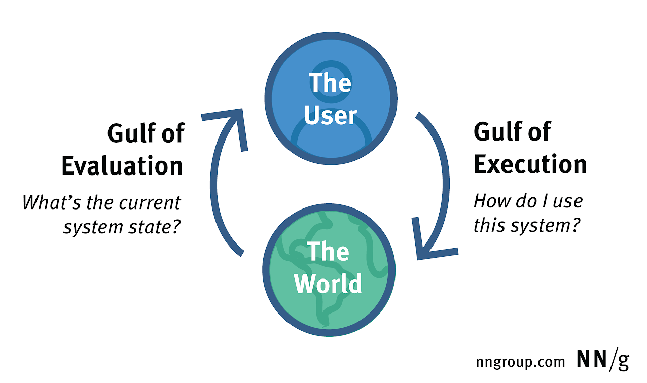 Diagram of the gulfs of evaluation and execution as they mediate between users and systems in the world
