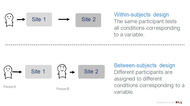 between-subjects vs. within-subjects study design