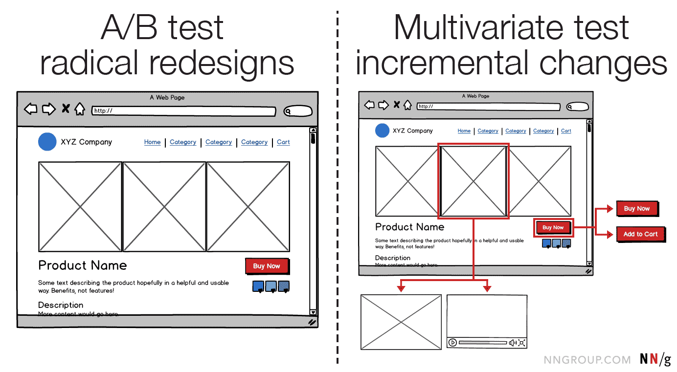 Diagram showing A/B test for radical page redesigns compared to MVT for incremental improvements.