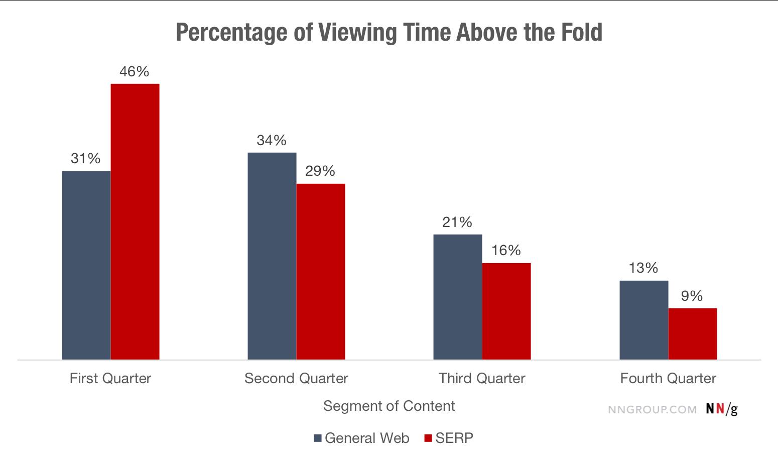 图表:高于折叠的观看时间百分比