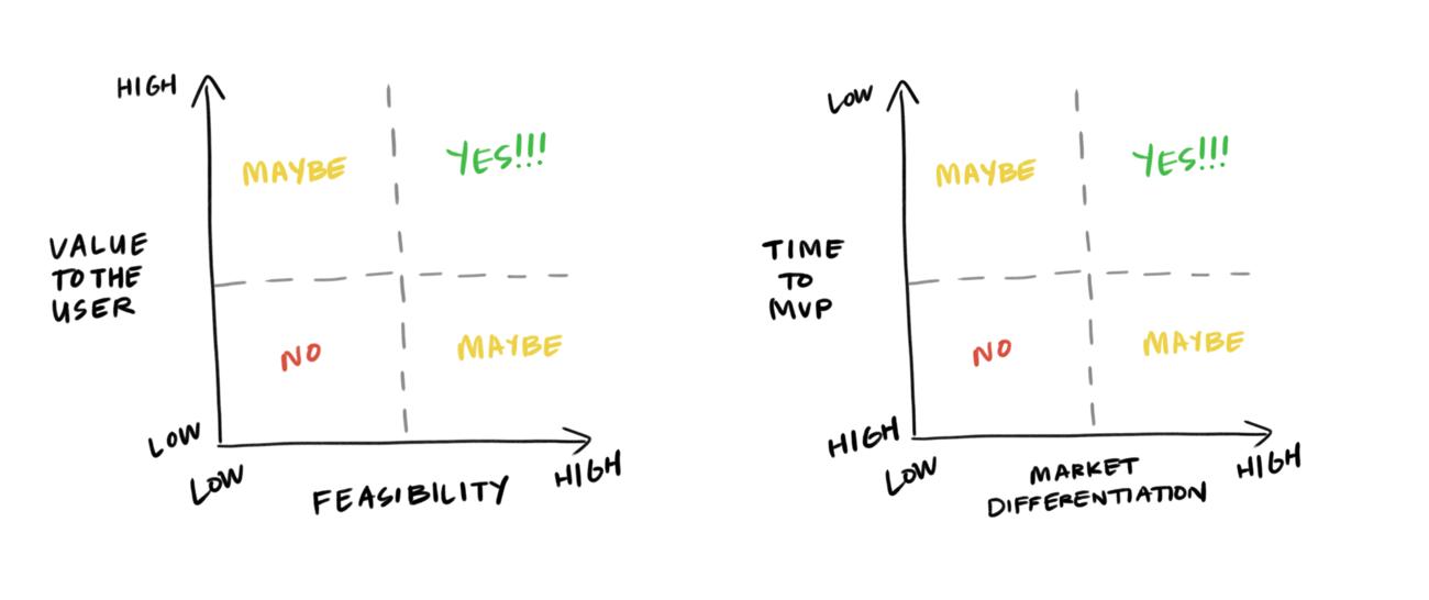 两个可比较的优先顺序矩阵