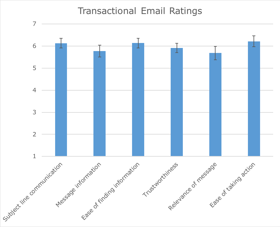The State of Transactional Email