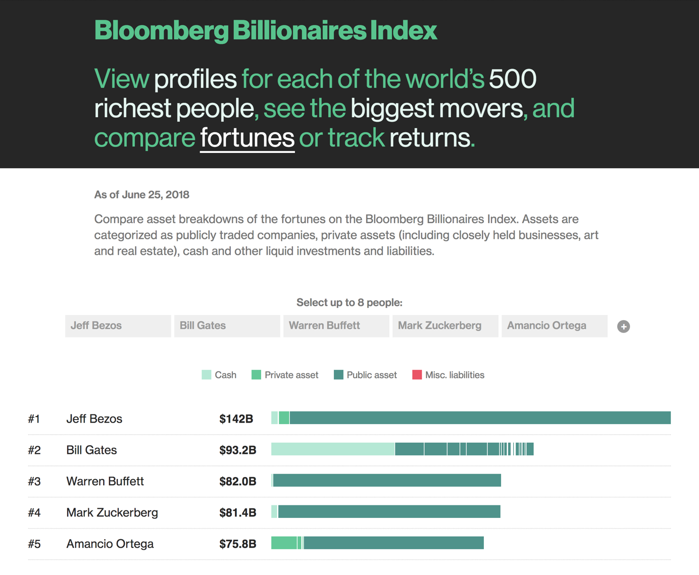 The Bloomberg Billionaires Index is an interactive infographic