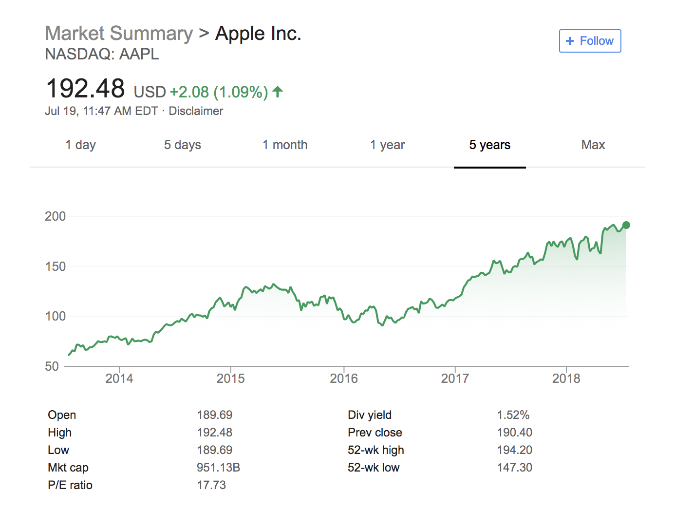 Google's stock chart for AAPL