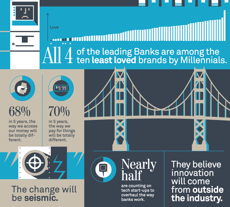 An infographic on millennials and finance by Viacom's Scratch agency