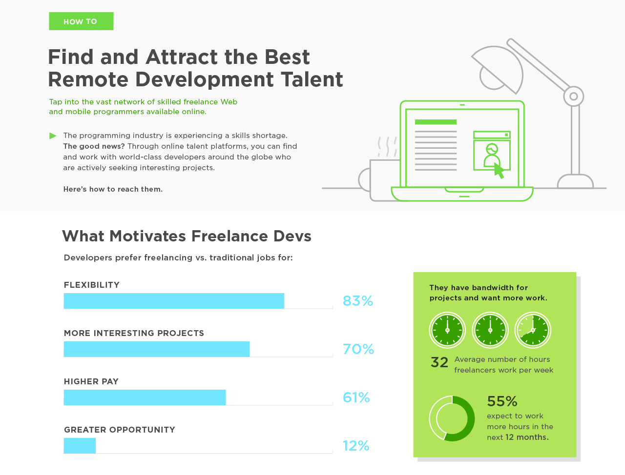 An infographic by Upwork on attracting remote talent