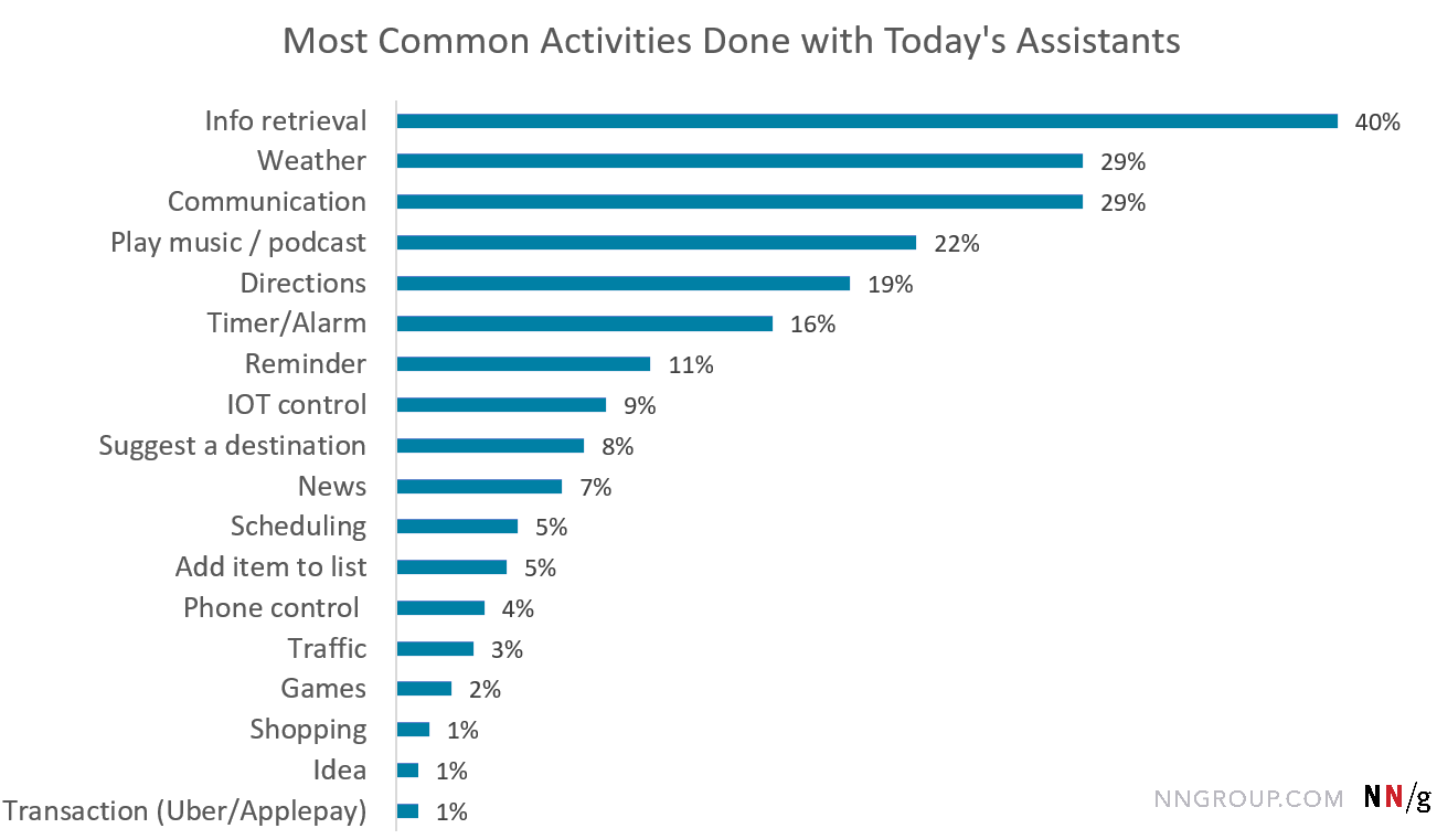 Chart showing common activities done with today's assistants: Info retrieval 40%, Weather 29%, Communication 29%, Play music or podcast 22%, Directions 19%, timer or alarm 16%, reminder 11%, Internet of Things control 9%, Suggest a destination 8%, news 7% , Scheduling 5%, add item to list 5%, phone control 4%, traffic 3%, games 2%, shopping 1%, Idea 1%, and transactions 1%