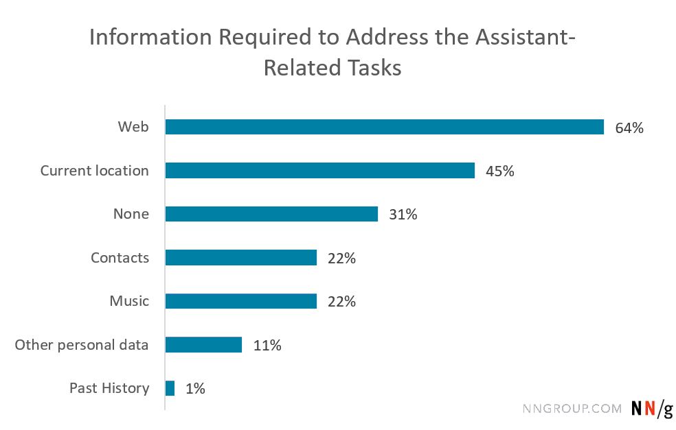 Chart listing the percentage of users who performed tasks requiring different types of information: Web 64%, Current Location 45%, None 31%, Contacts 22%, Music 22%, Other personal data 11%, Past history 1%