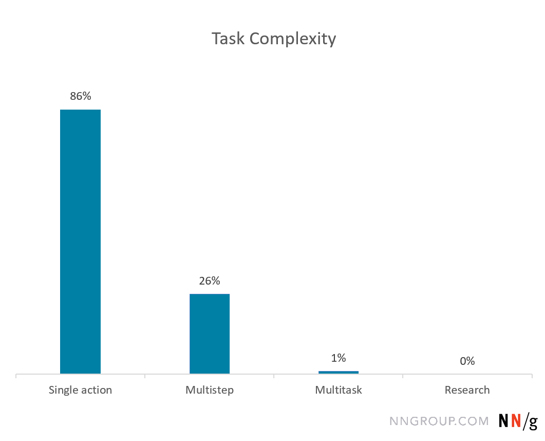 Chart showing the percentage of users who reported tasks that were a single action (86%), Multistep (26%), Multitask (1%), or Research (0%)