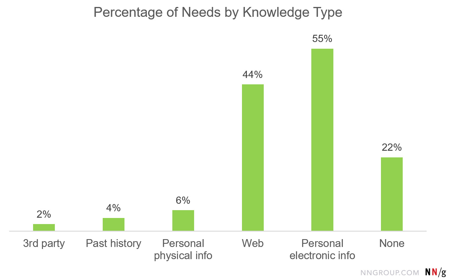 Bar chart: Percentage of Needs by Knowledge Type