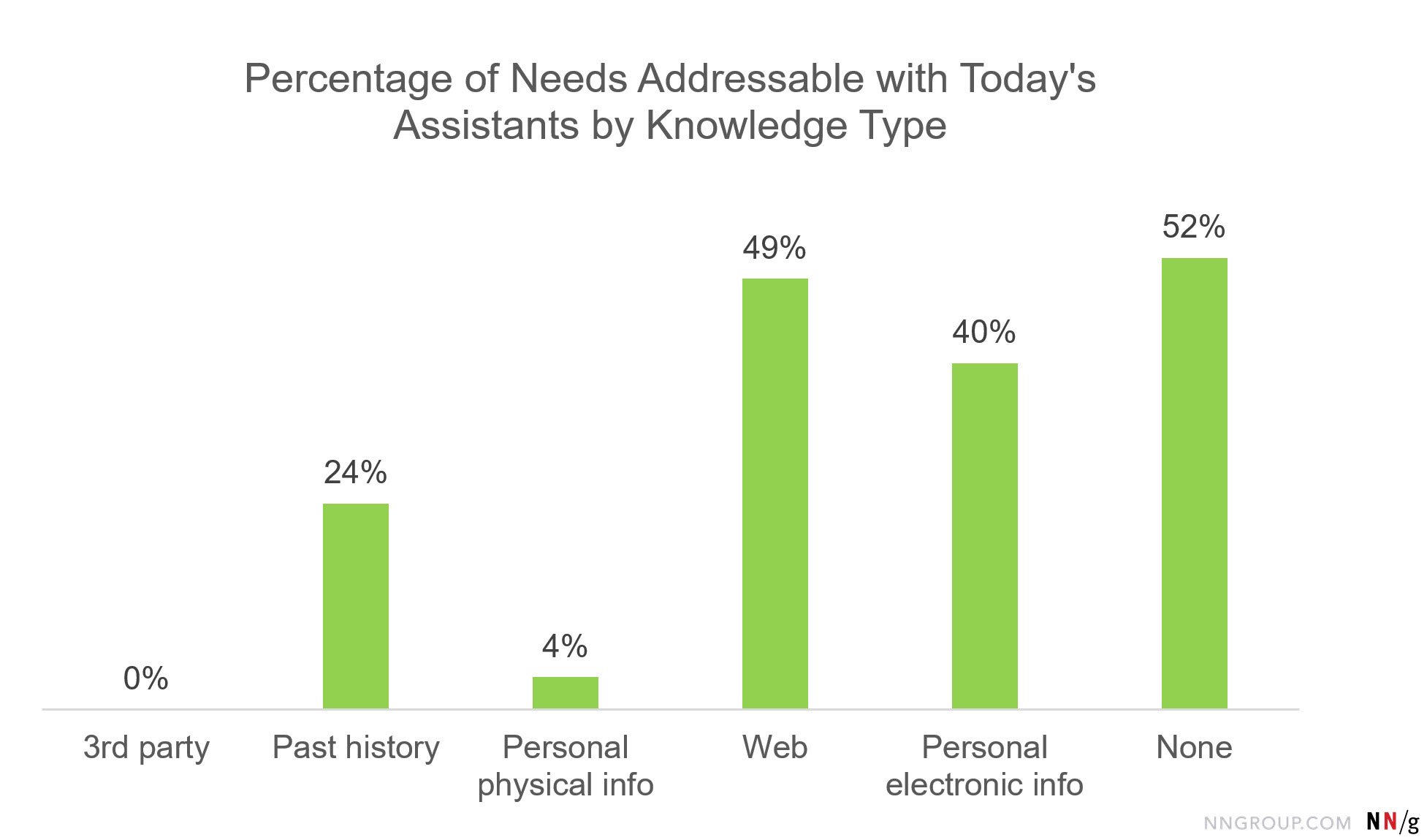 Bar chart: Percentage of Needs Addressable with Today's Assistants by Knowledge Type