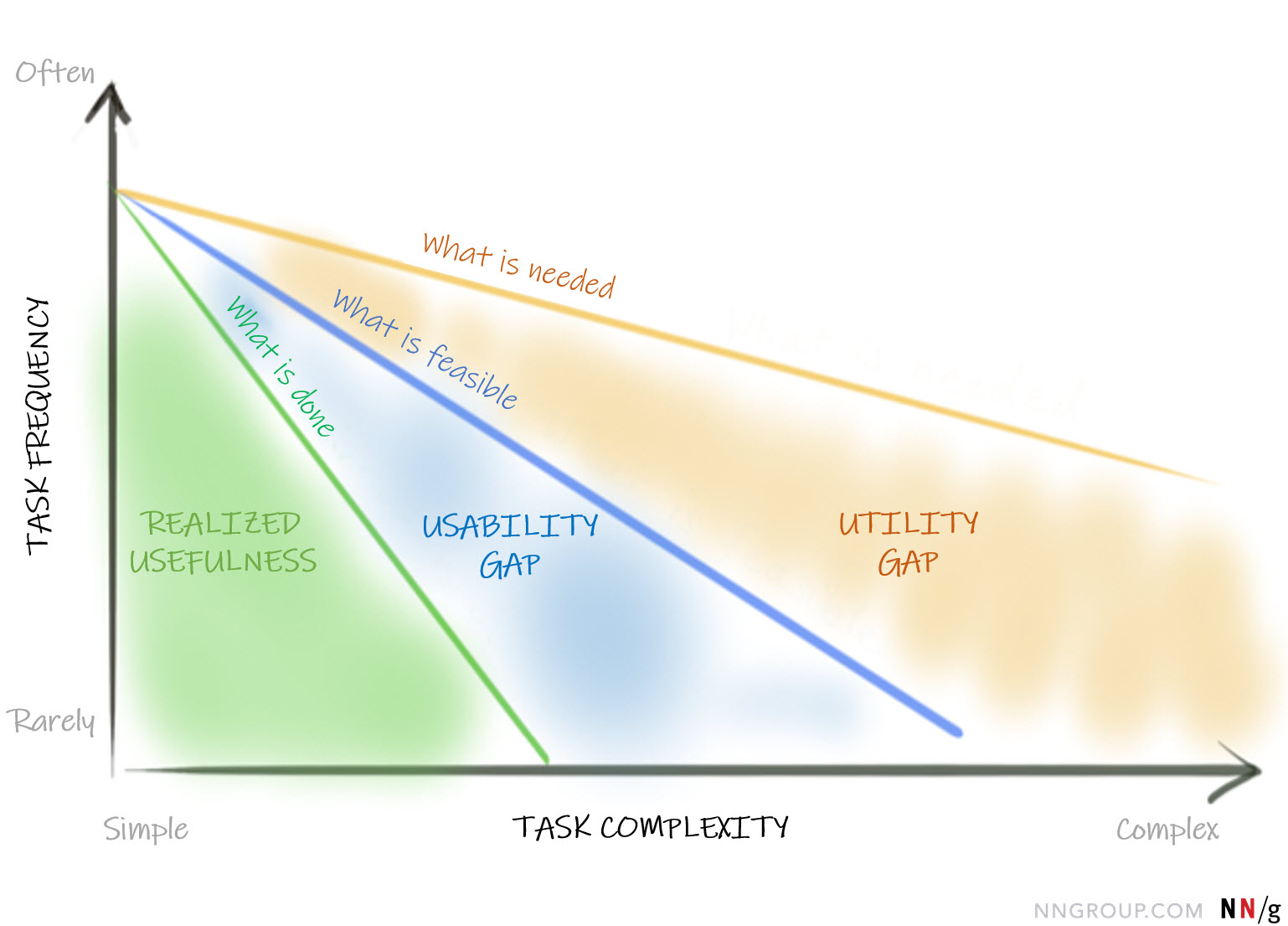 Hand-drawn chart that shows two axes: task complexity is the x axis (from simple to complex), task frequency is the y axis (from rarely to often).