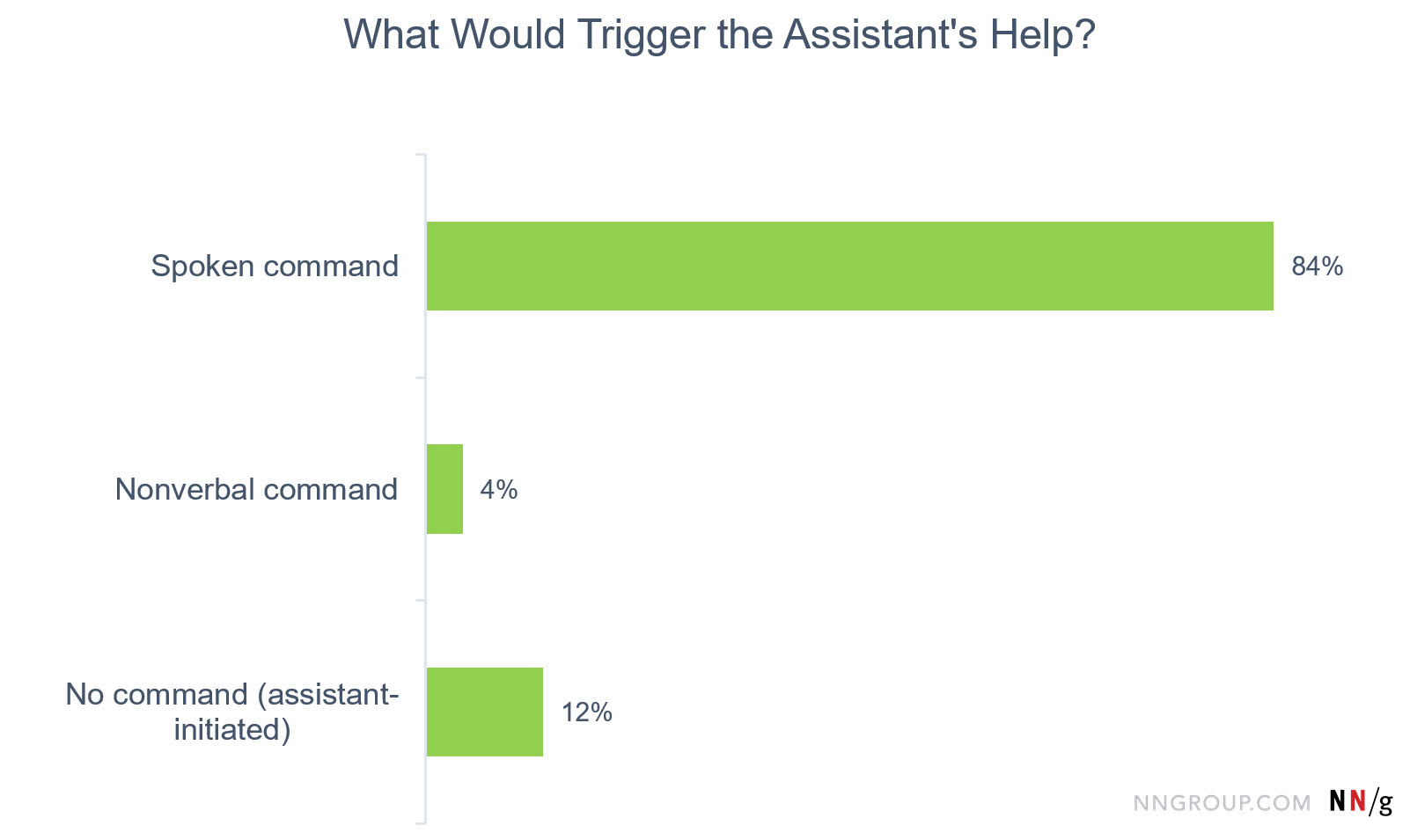 Bar chart: What Would Trigger the Assistant's Help? Spoken command =84%; nonverbal command = 4%; no command = 12%