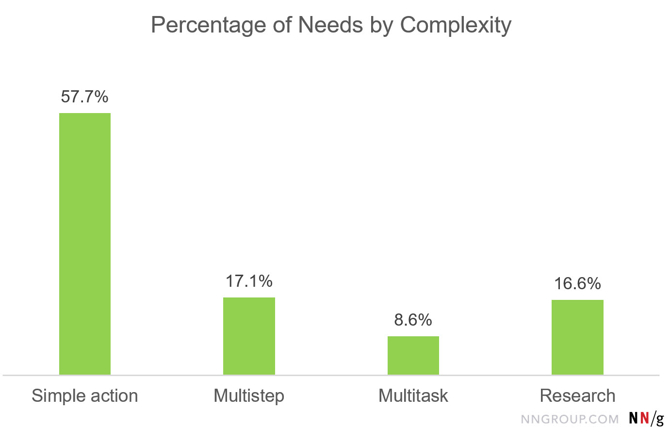 Bar chart: Percentage of Needs by Complexity