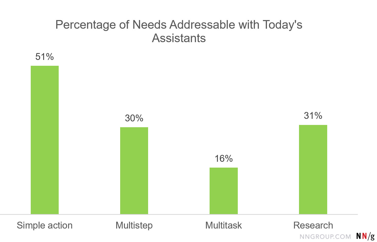 Bar Chart: Percentage of Needs Addressable with Today's Assistants