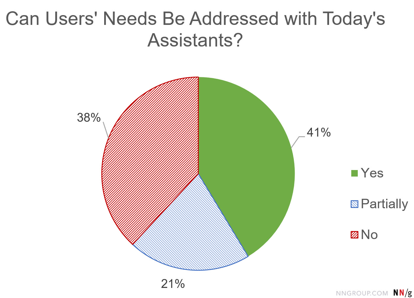 Pie chart: Can Users' Needs Be Addressed with Today's Assistants?Yes=41%, No=38%; Partially=21%