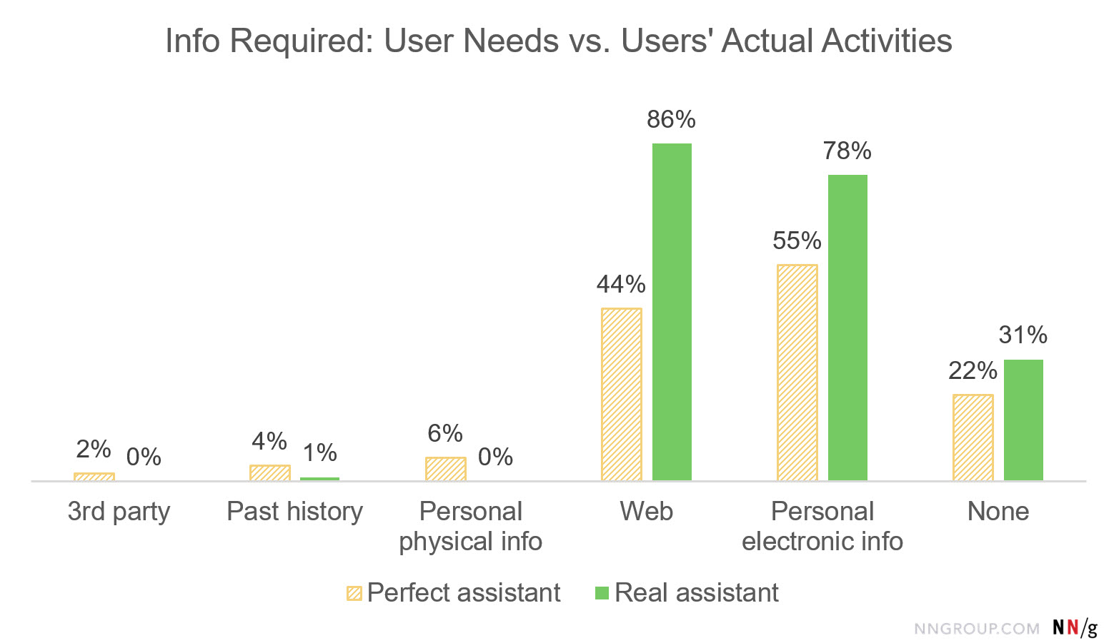 Bar chart: Info Required: User Needs vs. Users' Actual Activities