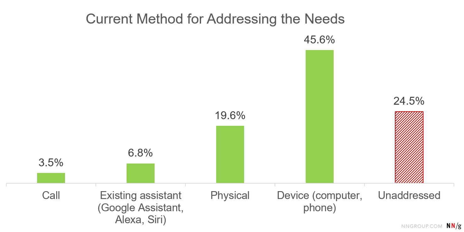 Bar chart: Current Method for Addressing the Needs