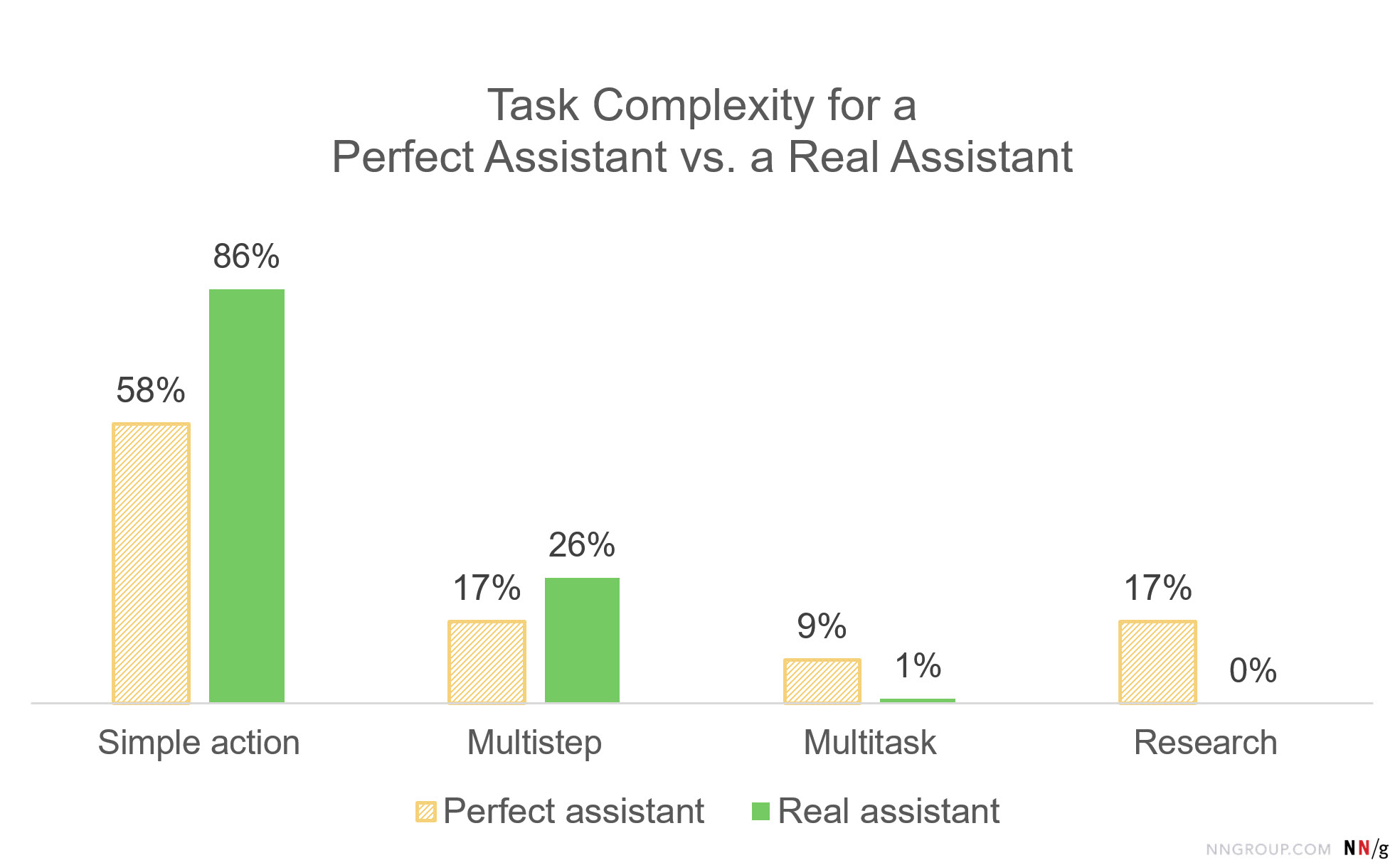 Bar chart: Task Complexity for a Perfect Assistant vs. a Real Assistant