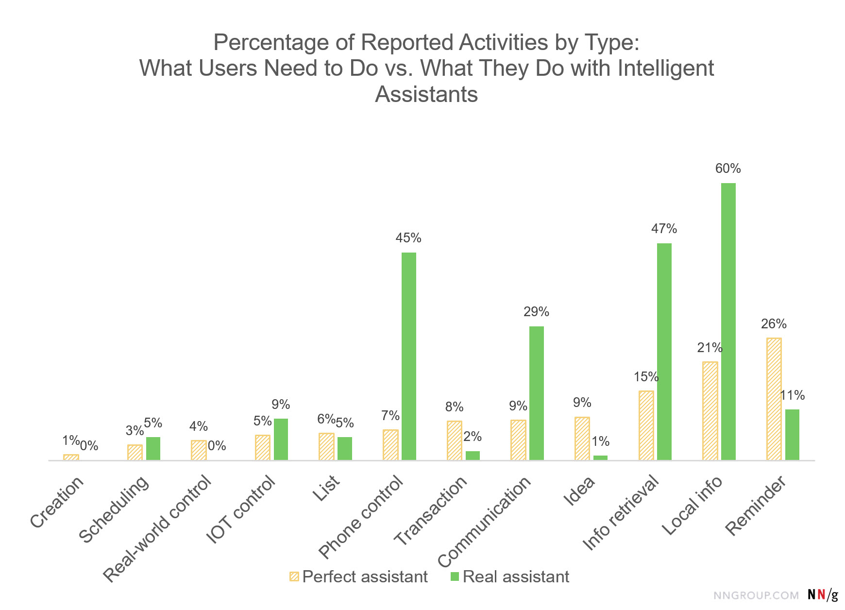 Bar chart: Percentage of Reported Activities by Type: What Users Need to Do vs. What They Do with Intelligent Assistants