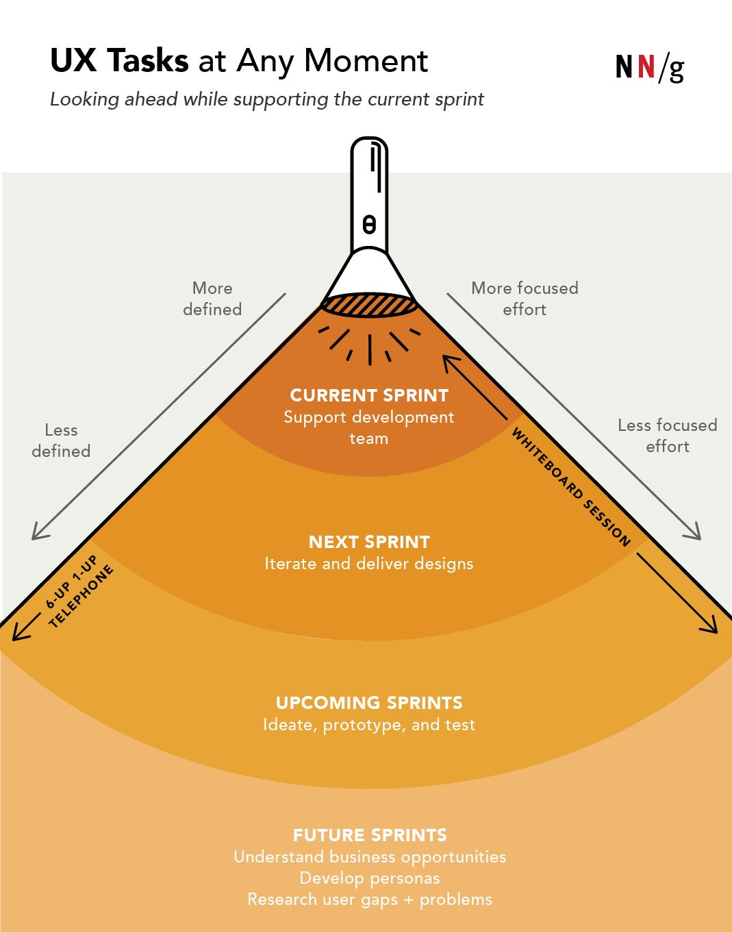 UX tasks at any moment flashlight