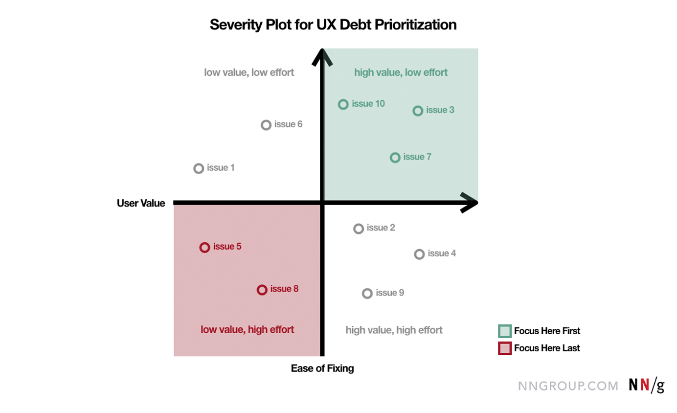 Severity plot for 万博官网manbetx下载 debt prioritization
