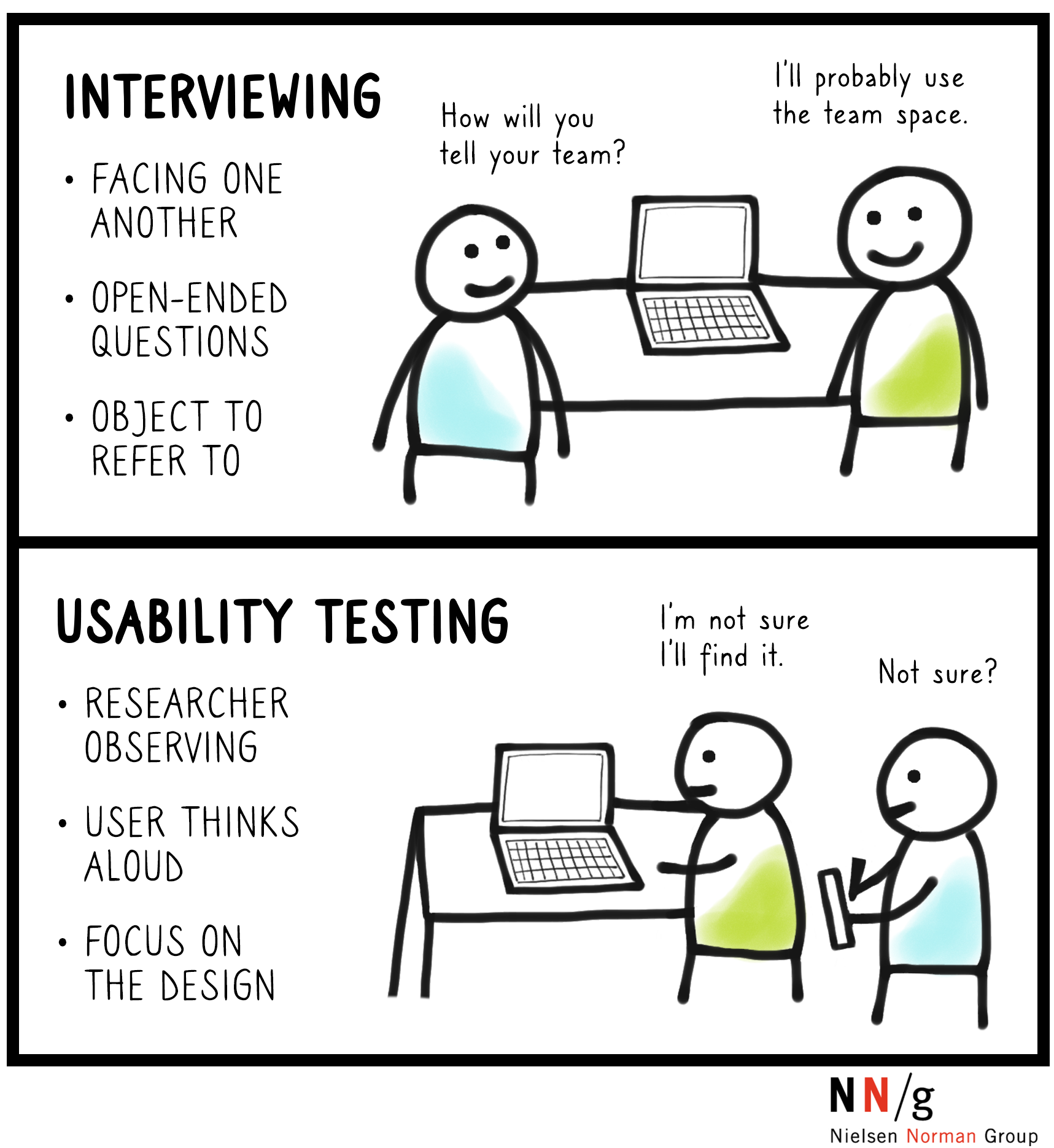 Panel 1, interview: interviewer and user are facing one another, asking onen-ended questions, and has a design to refer to. Panel 2, usability test: researcher is observing, user thinks aloud, focus on the design.