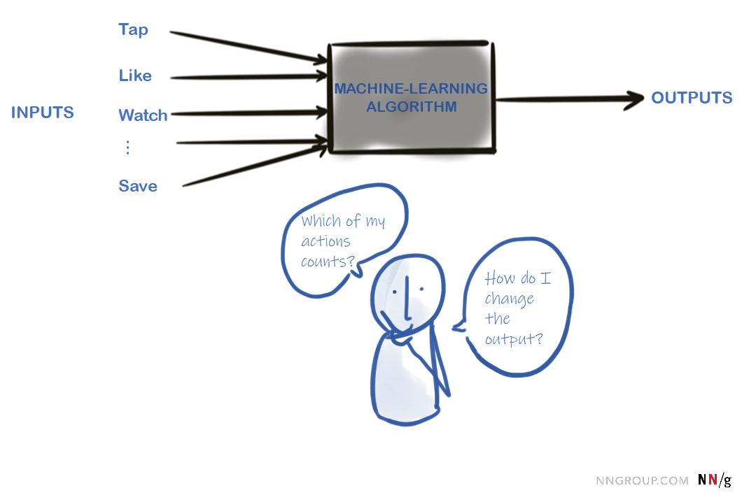 """黑盒是具有若干潜在输入和输出的机器学习算法。输入包括水龙头、像,手表,保存。用户惊奇我的哪些行为重要和""""我怎么改变输出""""吗?吗?"""