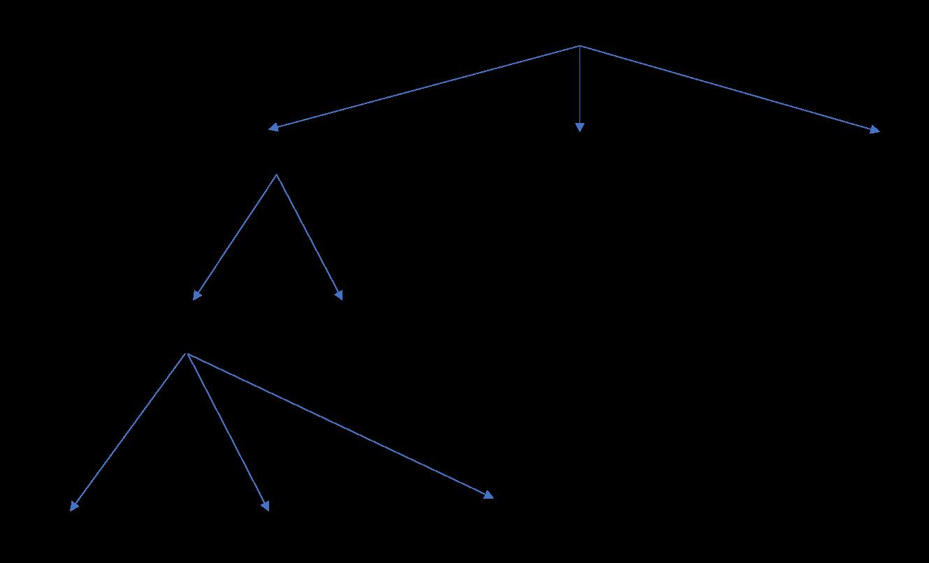 订购食物的决策树;根据食物的种类选择不同的分支;然后存在用于该食物的后续选项的节点(例如,披萨皮)