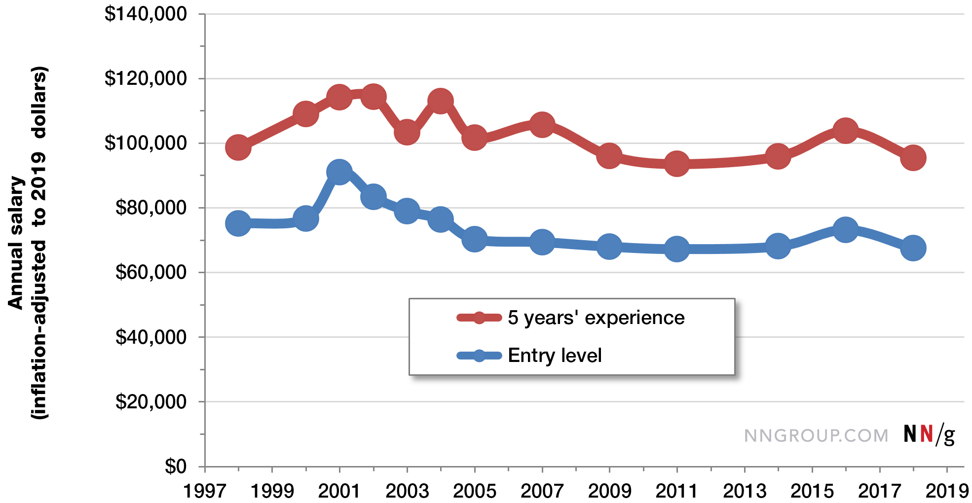 Salary Trends For Ux Professionals 1998 2019