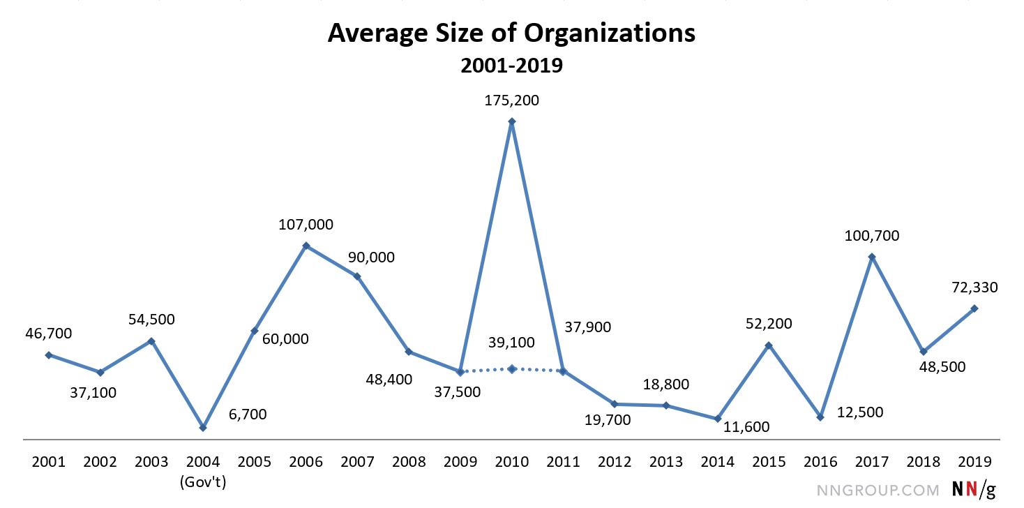 折线图从2001年的4670开始,到2019年的72330结束。