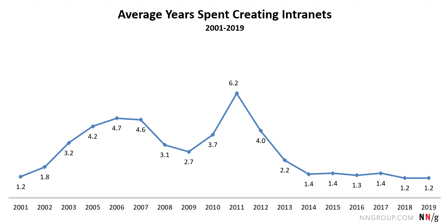 10 Best Intranets Of 2019 09 2012 Electrical Technology Basic Important Formulas Line Chart Starting At 12 In 2001 And Ending With