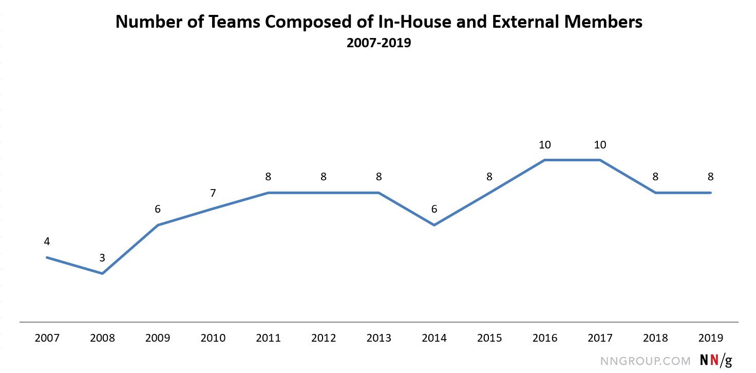 从2001年4月开始到2019年8月结束的折线图