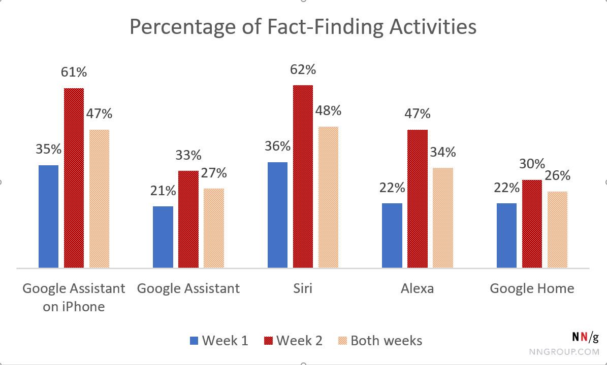 在第一周到第二周之间,谷歌首页的实况调查活动仅增加了7%。谷歌助理的电话费增长了12%。其他所有的增长都超过了25%,