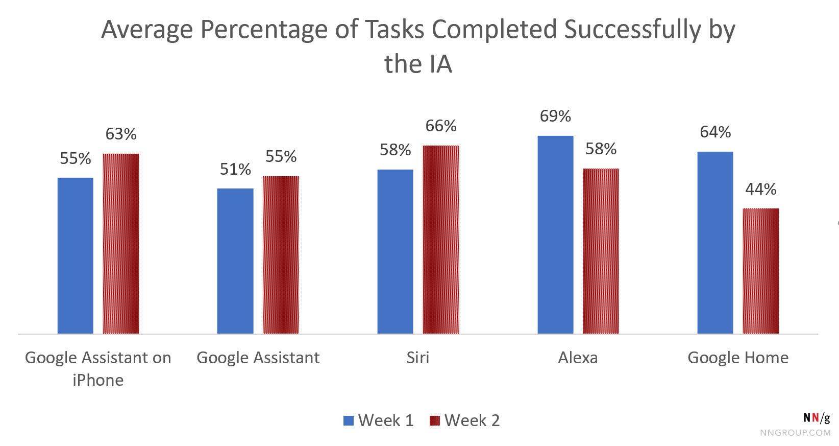 谷歌首页为64%(第一周)和44%(第二周)。对于所有其他人,差异小于10%。第2周电话助理略大,发言人助理略低。