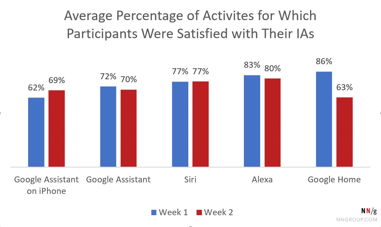 谷歌首页为86%(第一周)和63%(第二周)。对于所有其他的国际会计准则,这两周的差异不到7%。