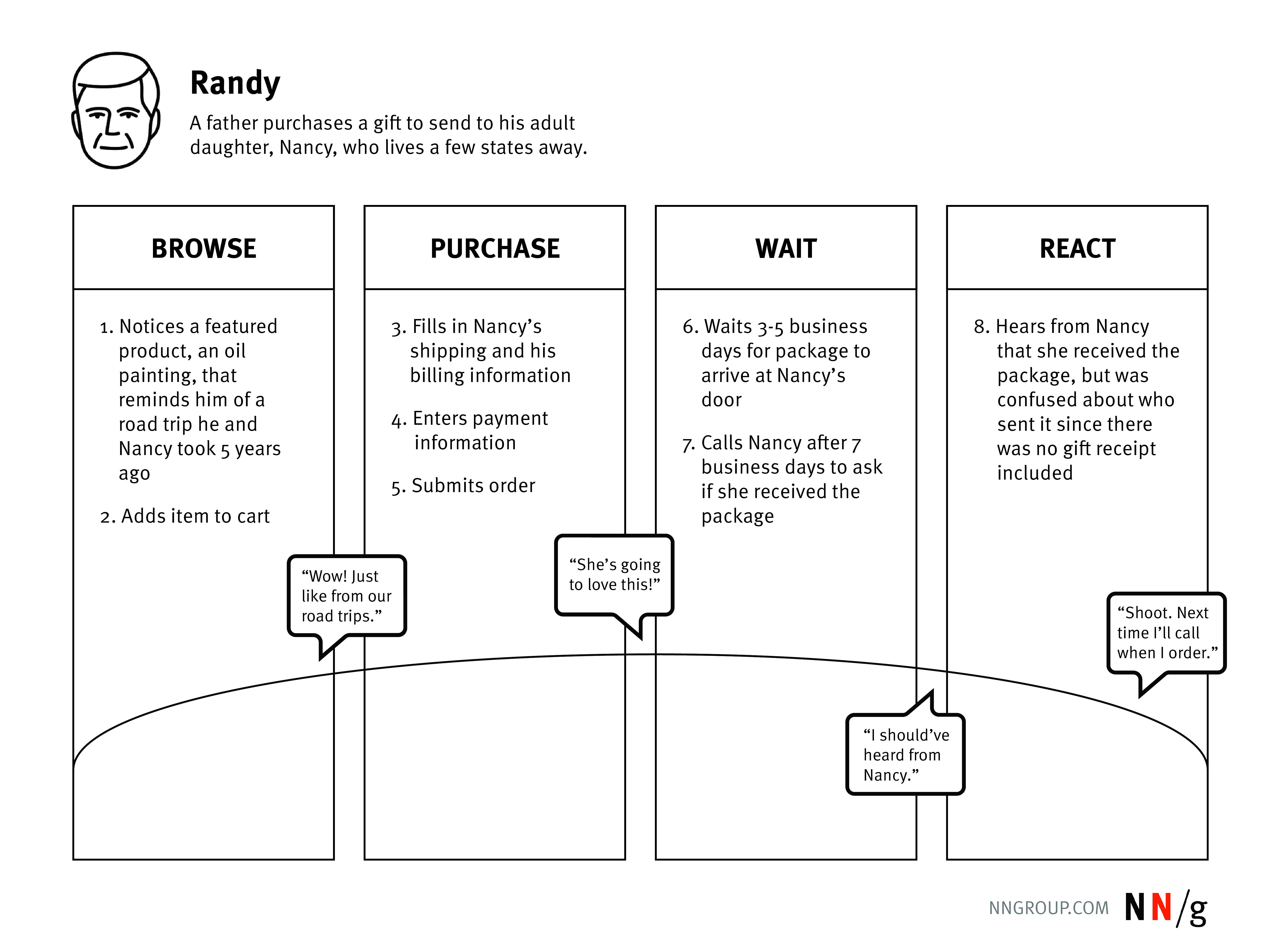 6 Rules for Persuasive Storytelling